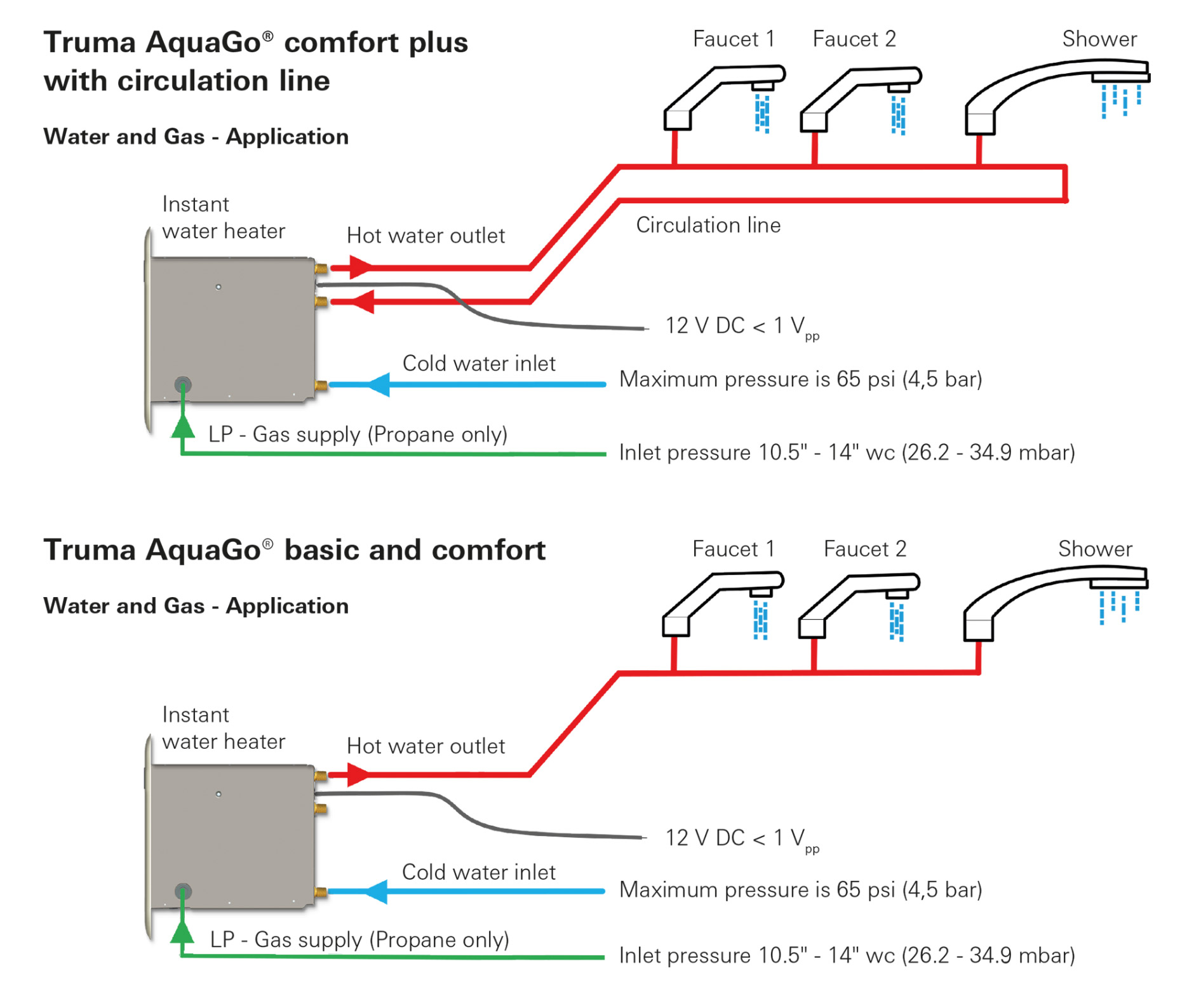 aquago circulation